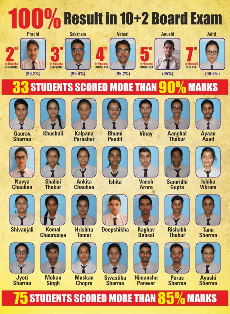 Class 10 + 2 Results 2018